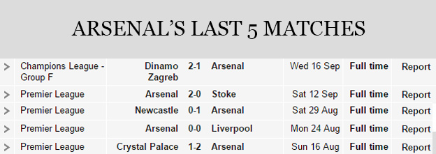 Arsenal's Last 5 Matches