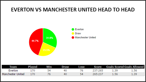 Baba Ijebu - Everton VS Manchester United Head To Head